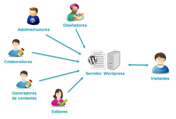 perfiles wordpress